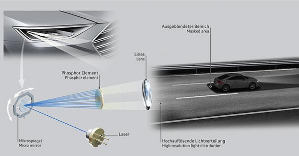 Funcionamiento, óptica láser